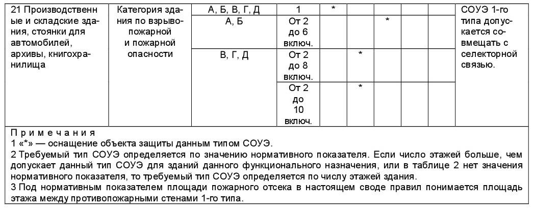 система оповещения 5
