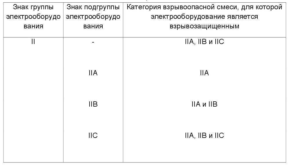 определить тип взрывозащиты 2