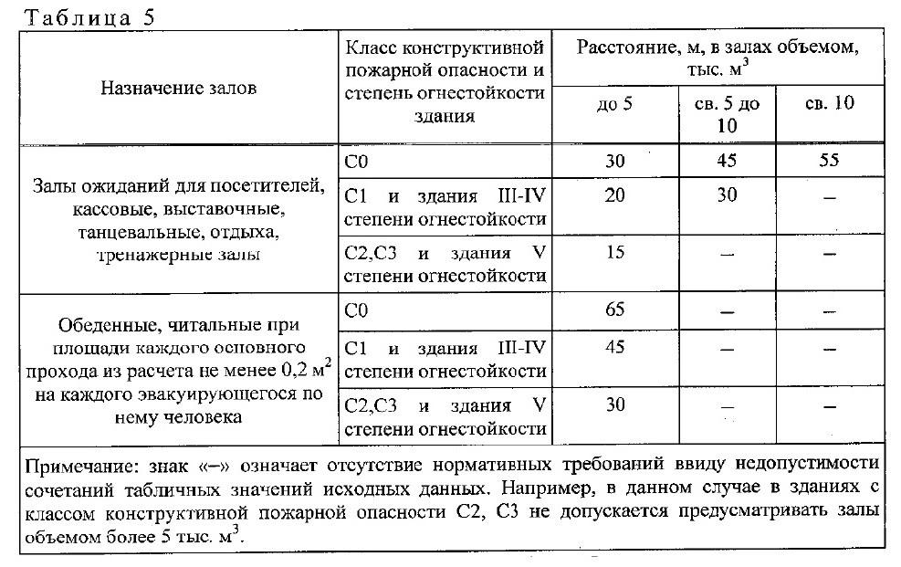 нормативный документ СП1.13130-2020. 1