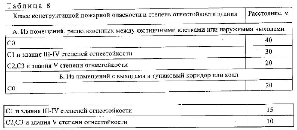 нормативный документ СП1.13130-2020. 4