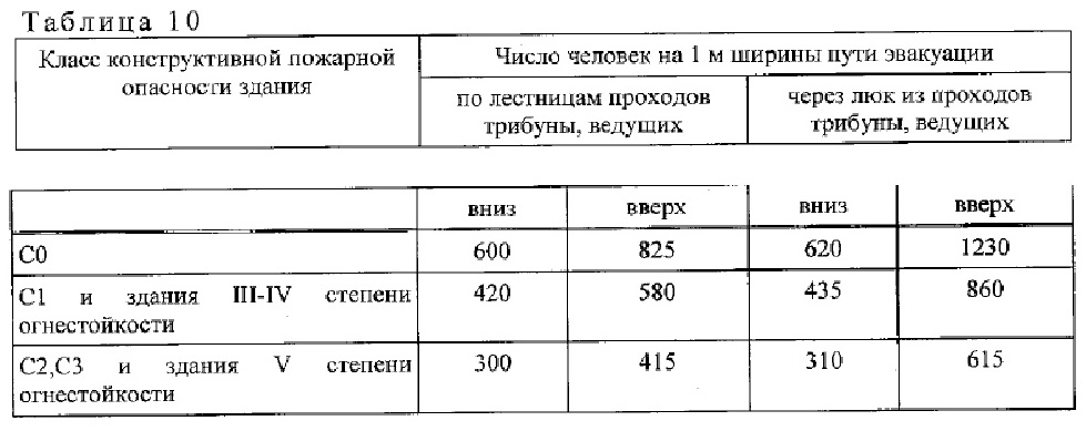 нормативный документ СП1.13130-2020. 6
