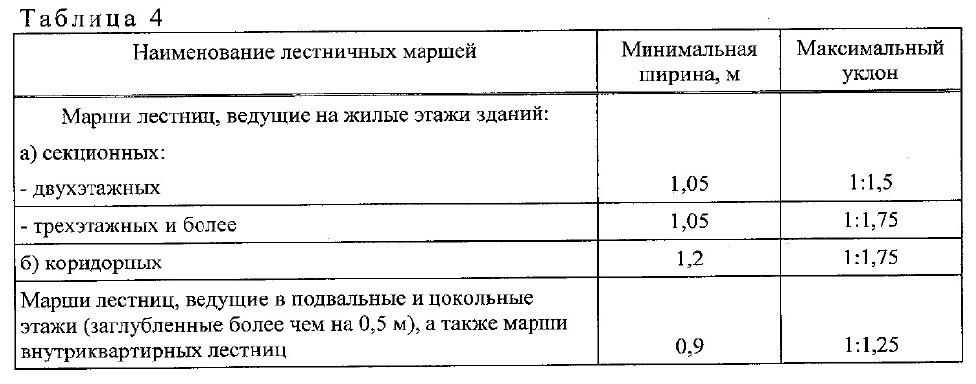свод правил СП1.13130-2020. 4