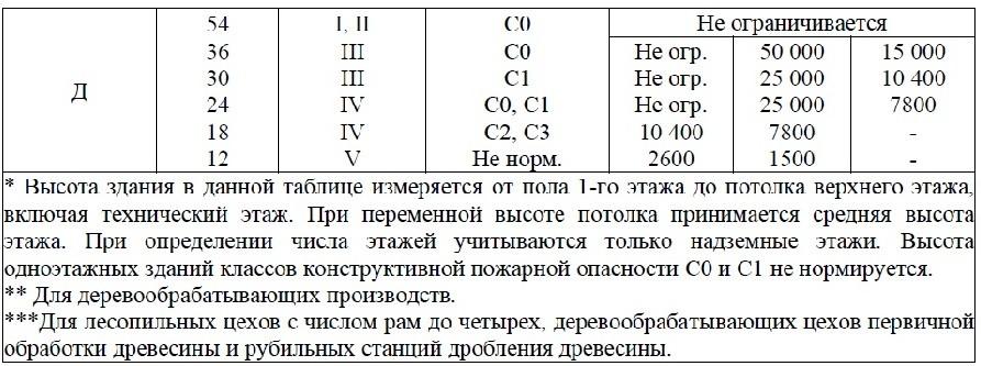 Свод Правил 2.13130-2020 2