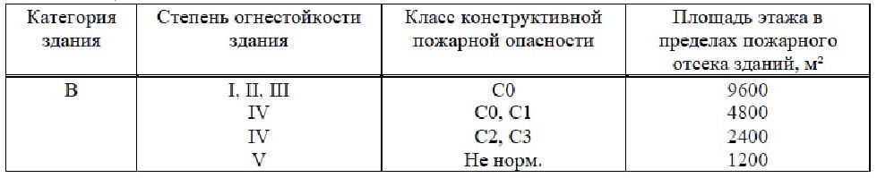 Свод Правил 2.13130-2020 5