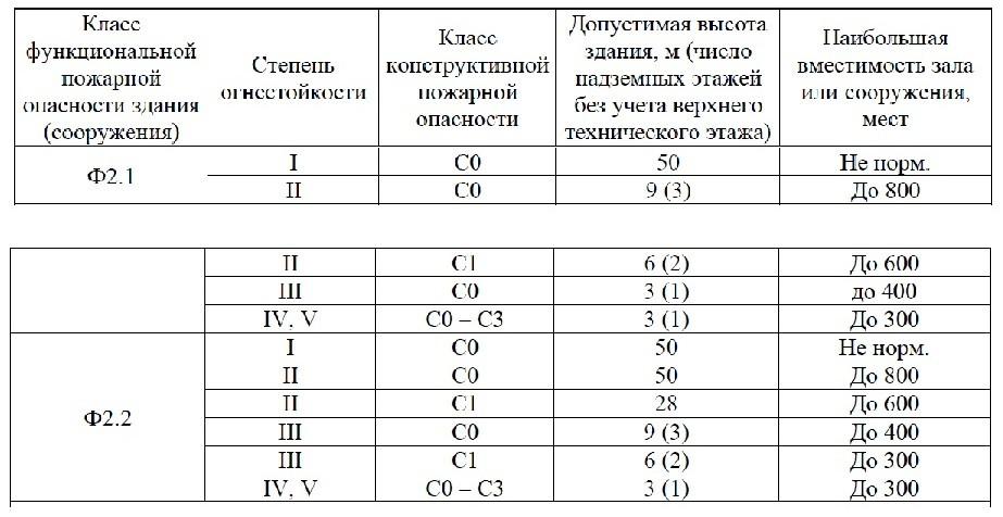 Свод Правил 2.13130-2020 16