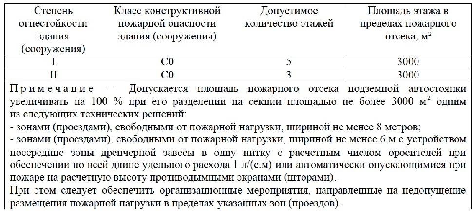 Свод Правил 2.13130-2020 6