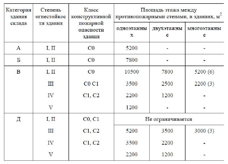 нормативный документ СП 4.13130-2020