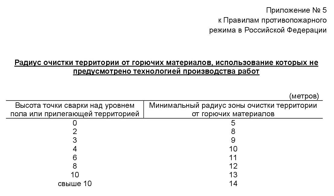 анализ ППР РФ 2020 г. 6