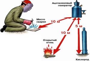 новый ППР РФ 5