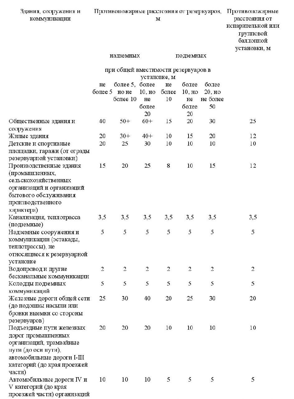положения СП 4.13130-2020 3