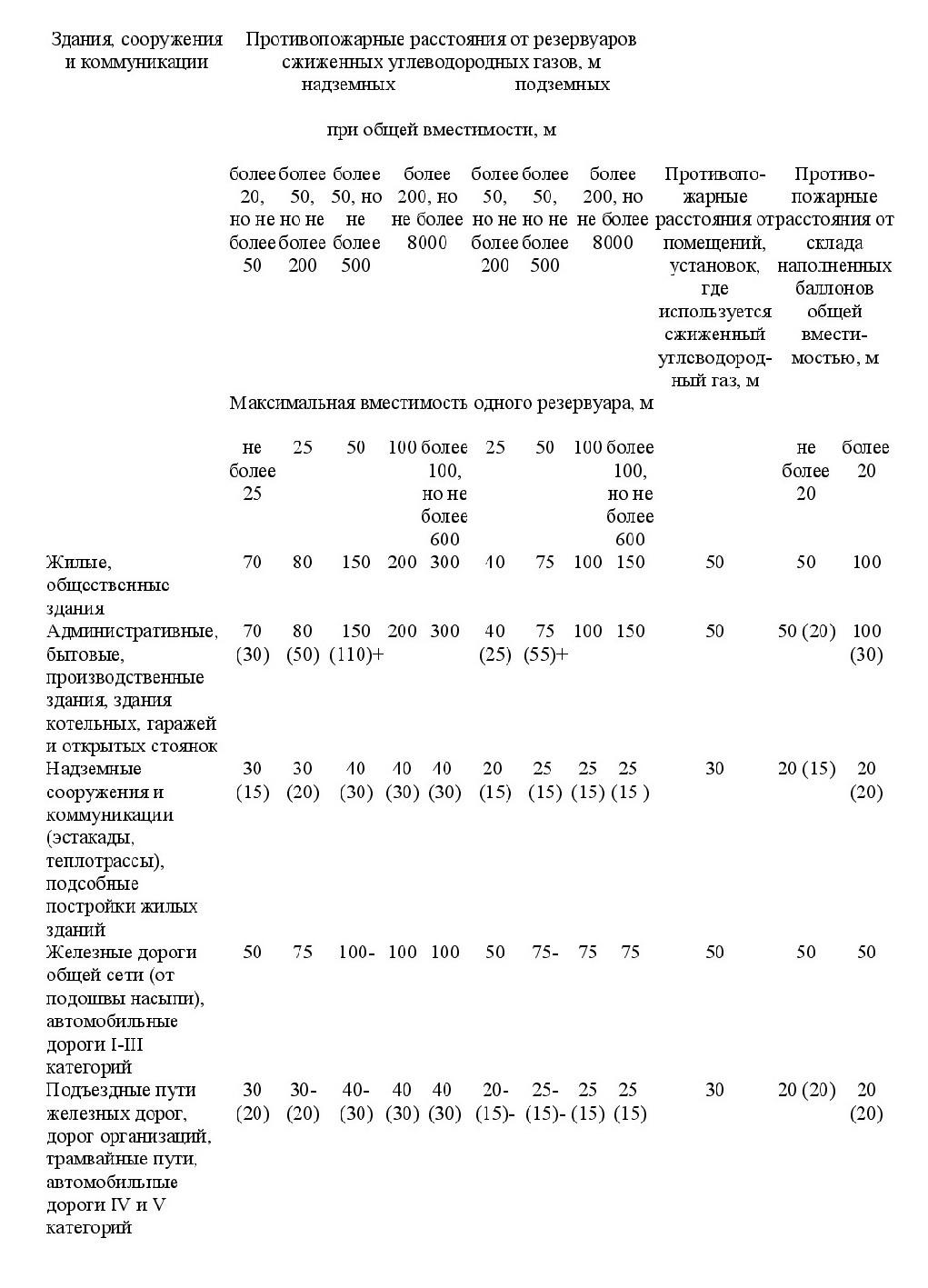 положения СП 4.13130-2020 4