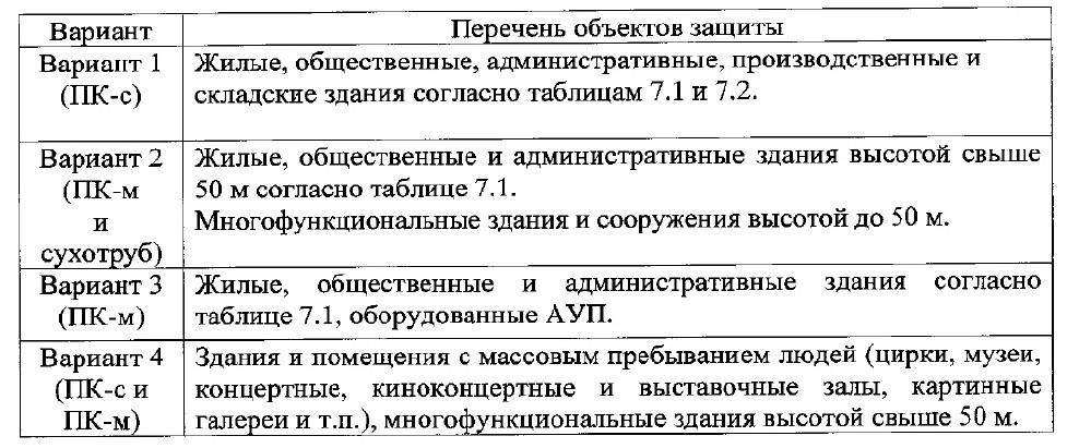 СП10.13130-2020 11