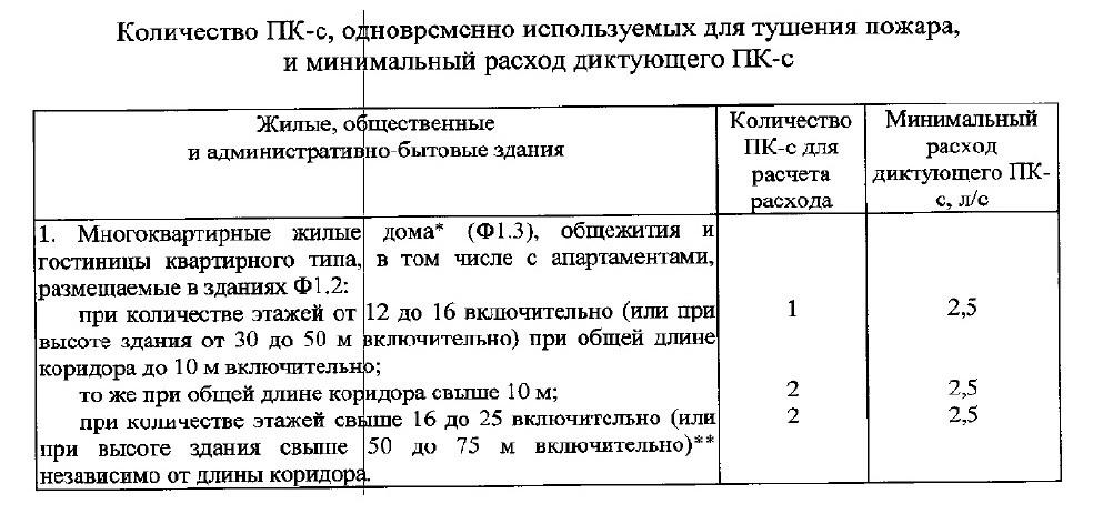 СП10.13130-2020 3