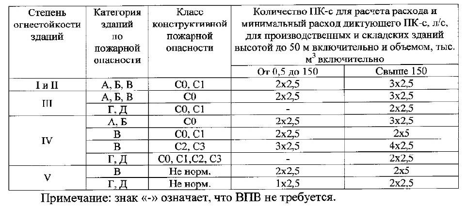 СП10.13130-2020 5
