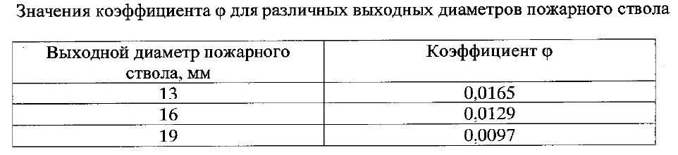 СП10.13130-2020 8