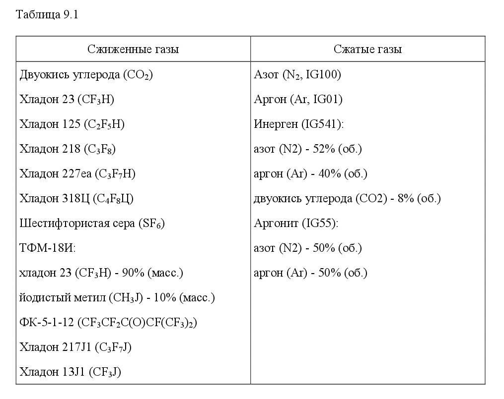 Системы ППЗ. Установки АПТ. 1