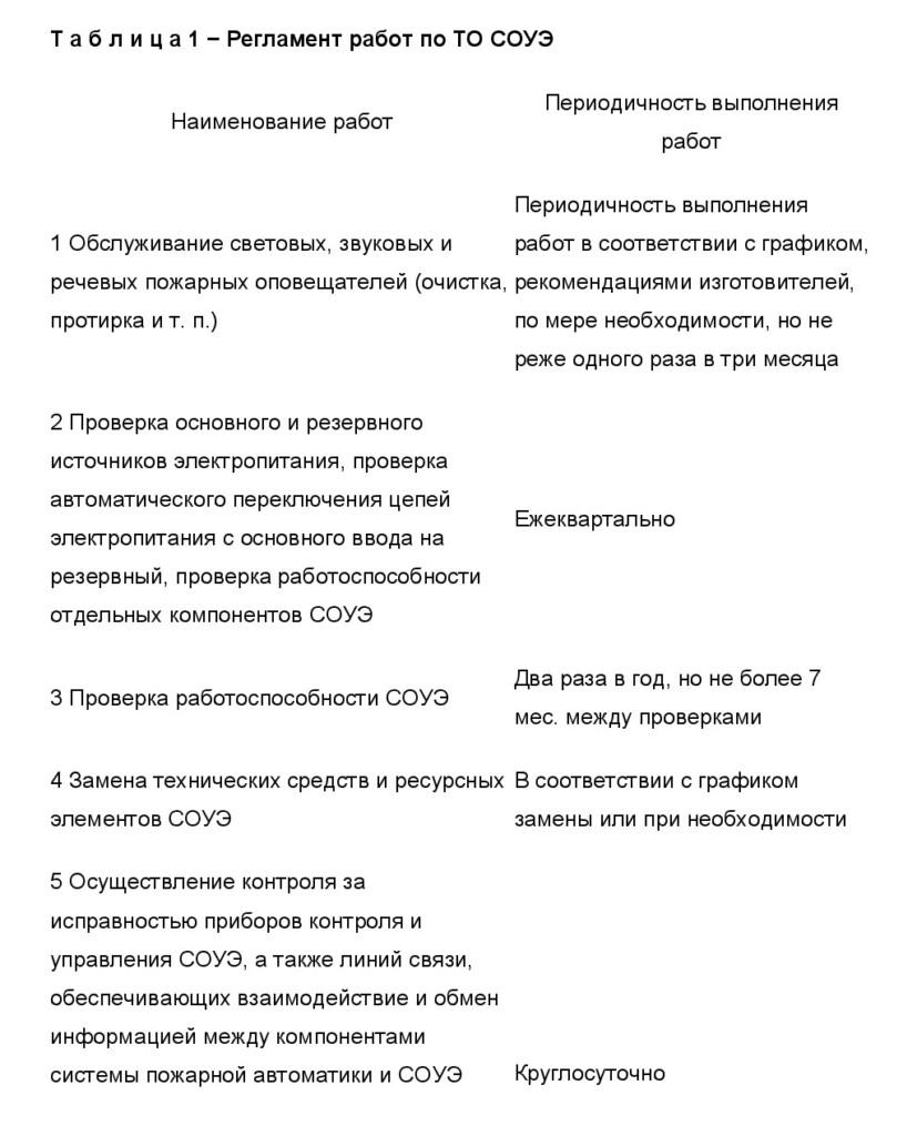 ГОСТ Р 59639-2021 Часть 2.