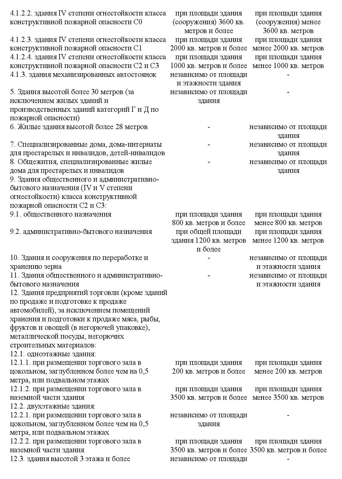 Постановление Правительства от 01.09.2021 №1464 1