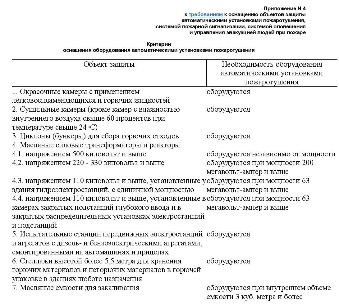 Постановление Правительства от 01.09.2021 №1464 12