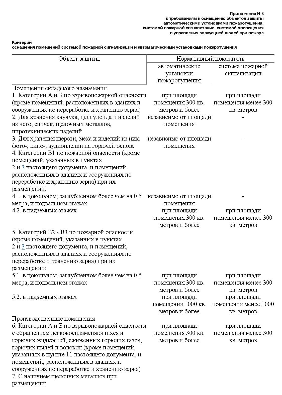 Постановление Правительства от 01.09.2021 №1464 5
