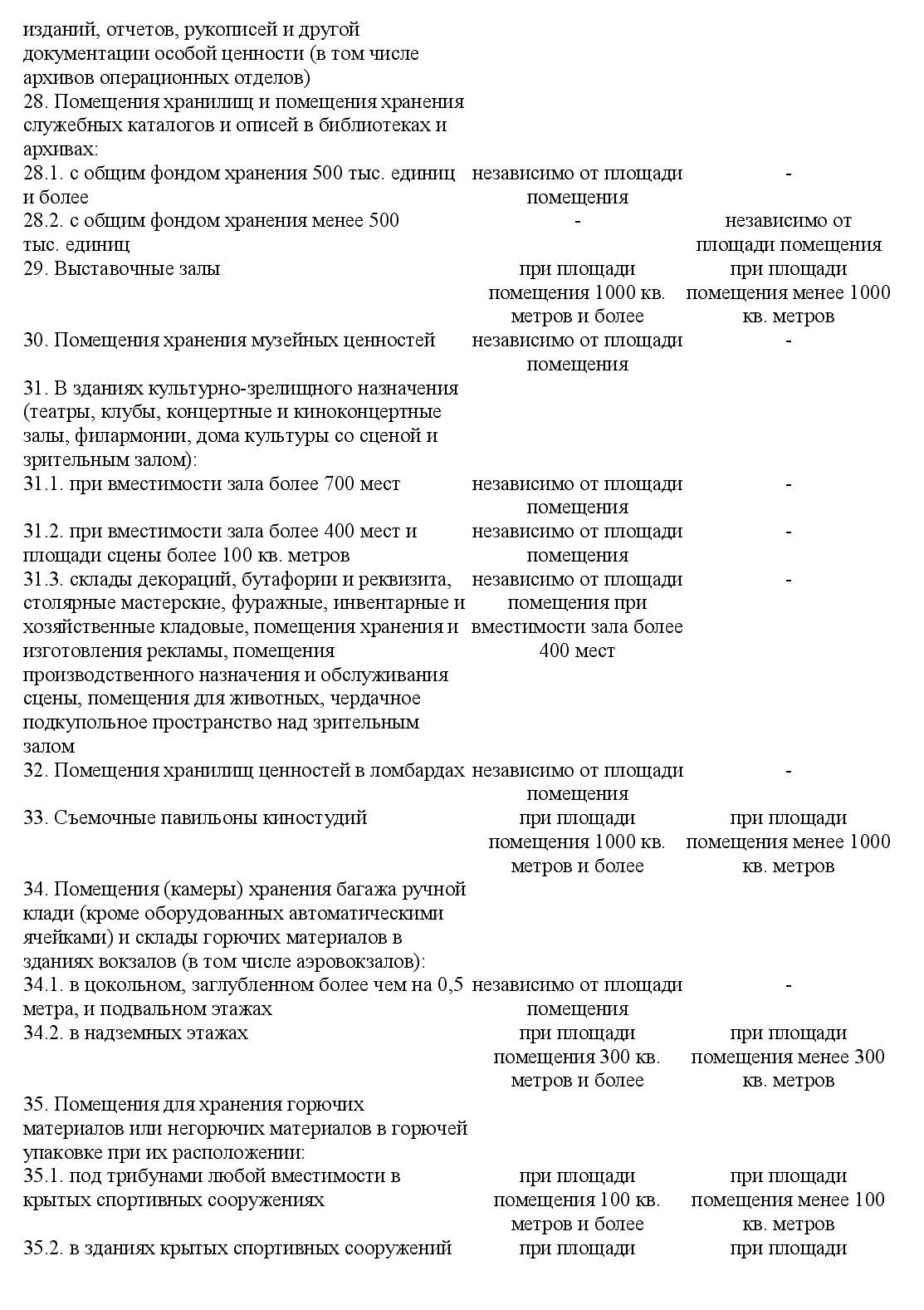 Постановление Правительства от 01.09.2021 №1464 9