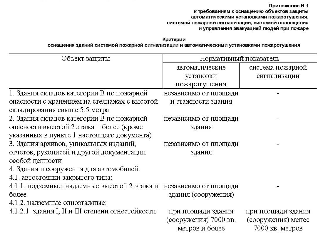 Постановление Правительства от 01.09.2021 №1464